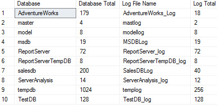 Database and Log Sizes